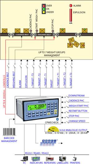 E-CHECK Indicator- E-CHECK: Phần mềm cho bộ chỉ thị cân CPWE với hệ thống kiểm soát dung sai Đầu cân DiniArgeo