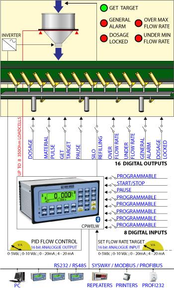 E-LW_scheme Indicator- E-LW: Phần mềm với bộ chỉ thị cân CPWE cho định lượng xả liên tục Đầu cân DiniArgeo