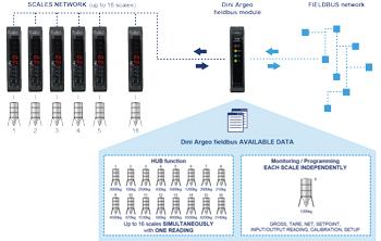 Fieldbus_network-2 Indicator- PROFIBUS: Giao diện cho cân đơn hoặc mạng lưới cân Đầu cân DiniArgeo